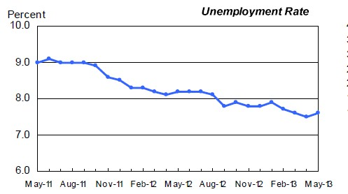 The unemployment rate bumped up a tenth-point in the US in May