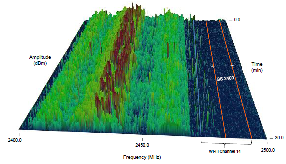 Spectral map of 2.4GHz