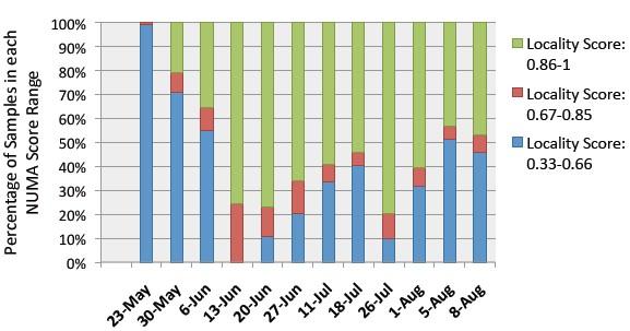 NUMA locality scores on the Gmail backend server