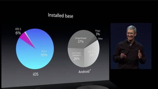 Installed base and OS fragmentation: iOS v Android