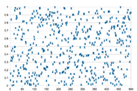 Scatter plot of random numbers
