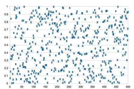 Scatter plot of random numbers