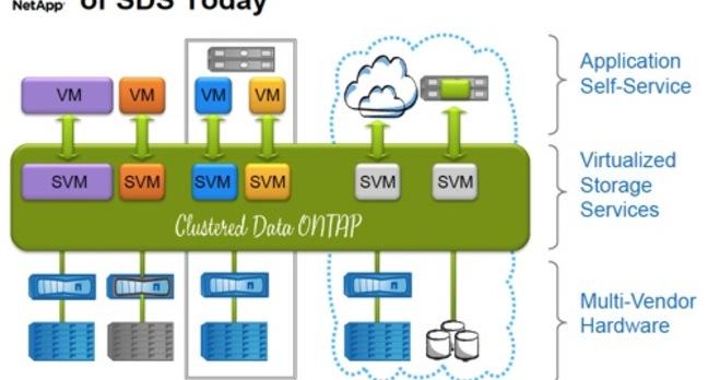Clustered ONTAP SVMs