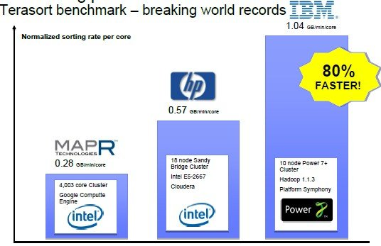 IBM claims Power beats x86 iron on the TeraByte sort benchmark