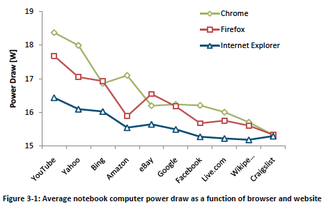 Notebook power consumption in Microsoft's IE power study