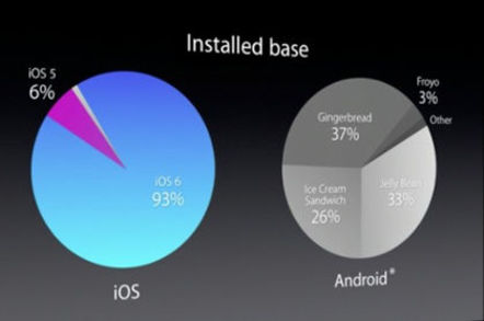 Tim Cook: Android version fragmentation is 'terrible for developers