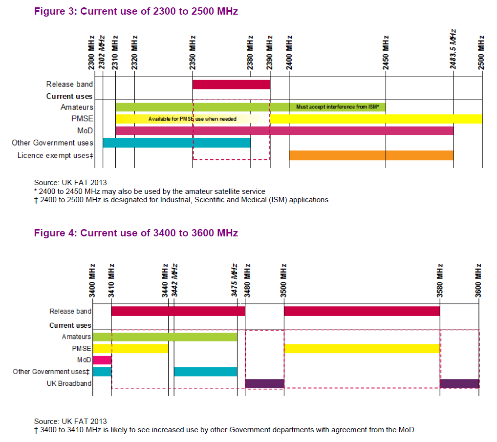 ham radio frequency chart uk: Pttow ofcom kicks hams out of mod bands the register