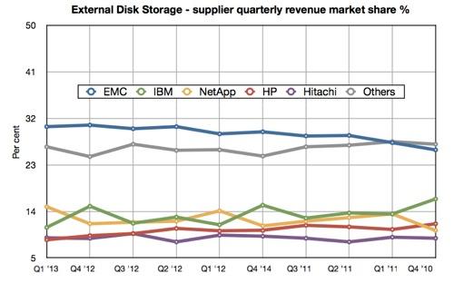 IDC external disk Q1 2013 small