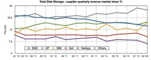 IDC Total Storage Q1 2013