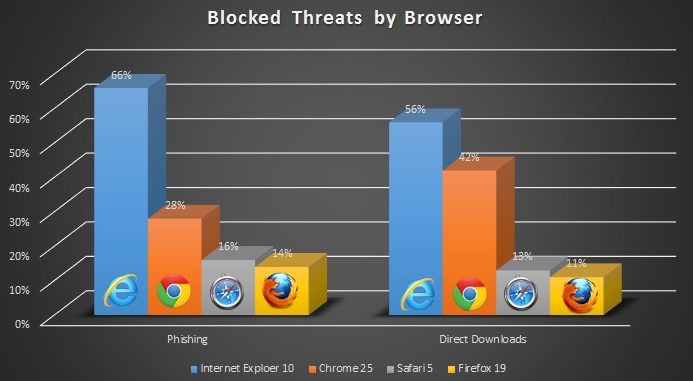 Browser security