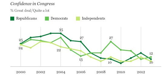 Confidence in Congress by political party