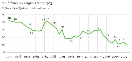 Confidence in Congress - decline since 1973