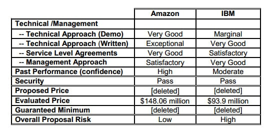 Amazon versus IBM