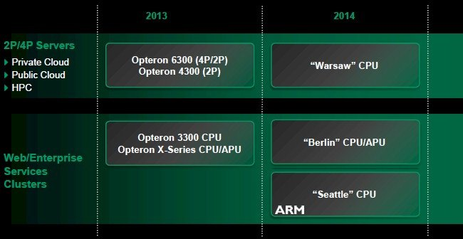 AMD does not have any new Opteron server processors coming until next year