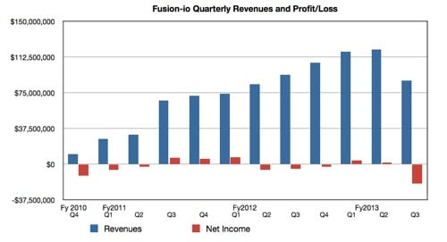 Fusion-io quarterly revenues and profits