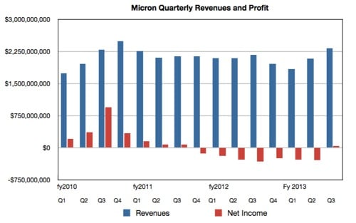 Micron quarterly revenues to Q3 fy2013