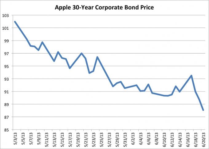 Apple 30-year Corporate Bond Price