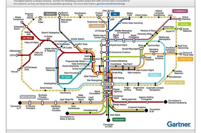 Gartner's Digital Marketing Transit Map