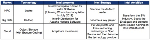 Intel NGOSS Table