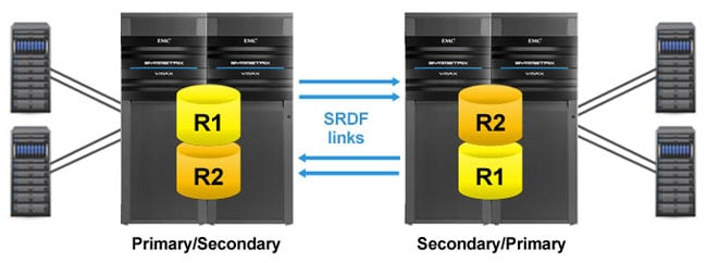 EMC Symmetrix Remote Data Facility (SRDF)
