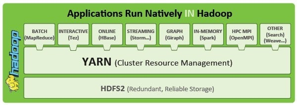 YARN will let Hadoop runs multiple data processing techniques against the same data