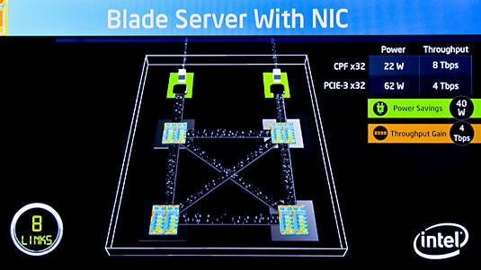 Intel's Scalable Energy Efficient I/O in a server blade