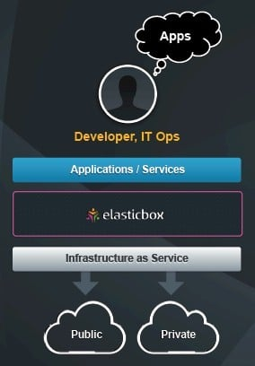 ElasticBox abstracts cloudy infrastructure for applications