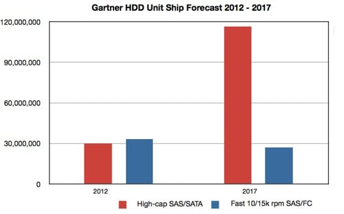 Gartner HDD ship forecast 2012-2017