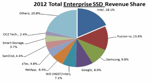 Gartner Total Enterprise SSD Revenue Share 2012