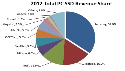 Gartner Total PC SSD Revenue Shares 2012