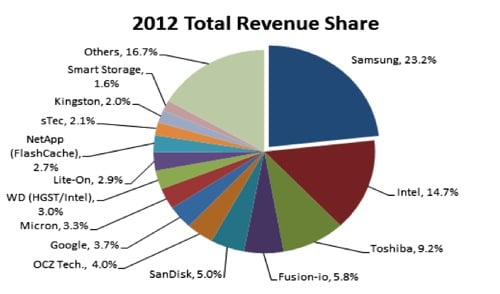 Gartner total SSD Share 2012
