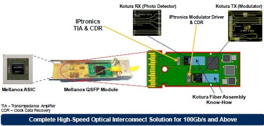How the IPtronics and Kotura bits fit into the Mellanox line