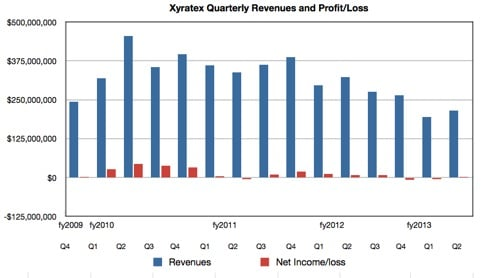 Xyratex Revenues and Profits to Q2 cy2013