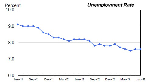 The unemployment rate held steady in June in the United States