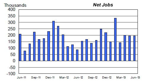 The US is clicking along creating an average of over 200,000 jobs per month this year