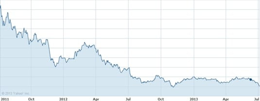 HTC stock price for the last two years