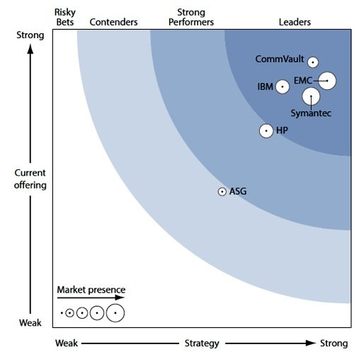 CommVault in Forrester Wave