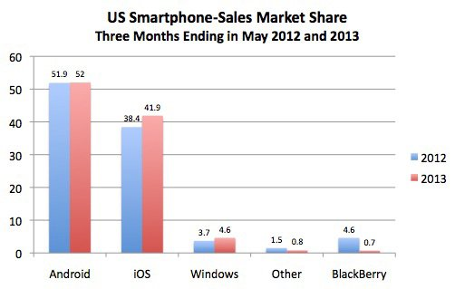 US smartphone-sales market share for the three months ending in May 2012 and 2013
