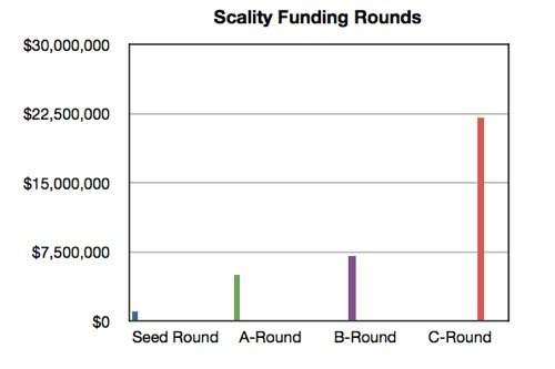 Scality Funding Rounds