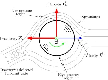 Simplified diagram of spinning ball