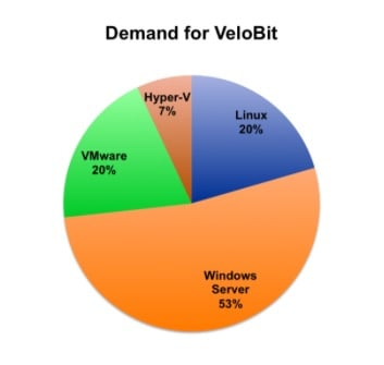 VeloBit Demand