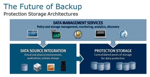 EMC Protection Storage Architecture