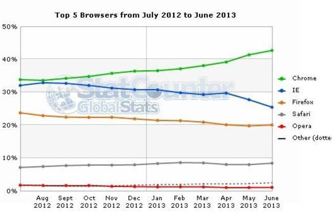 Statcounter browser data