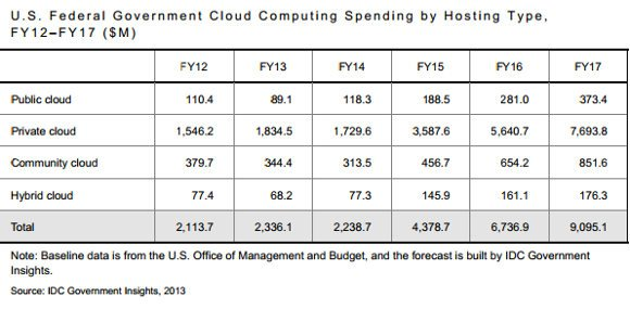 Fed cloud spending
