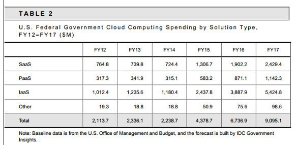 Fed cloud spending type
