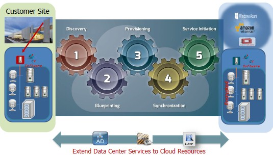Moving an app to the cloud is as easy as 1, 2, 3, 4, 5 according to CloudVelocity