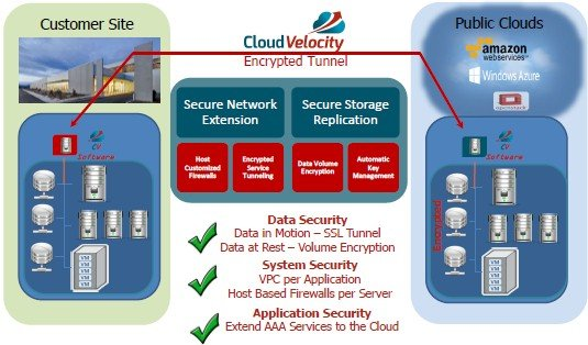CloudVelocity has multiple layers of security between the data center and the public cloud