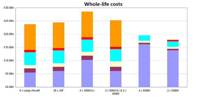 Cost of possible UK nuclear weapon plans. Credit: Cabinet Office