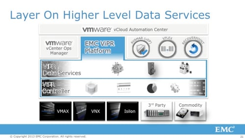 ViPR Data Services EMC World 2013