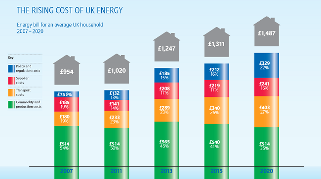 Graphic showing past and predicted domestic energy price rises. Credit/source: RWE npower